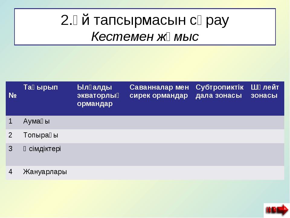 2.Үй тапсырмасын сұрау Кестемен жұмыс №ТақырыпЫлғалды экваторлық ормандарС...