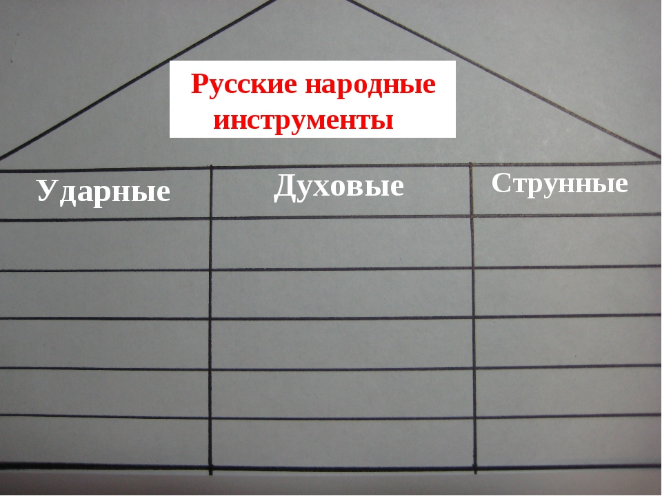 Ударные Духовые Струнные Русские народные инструменты