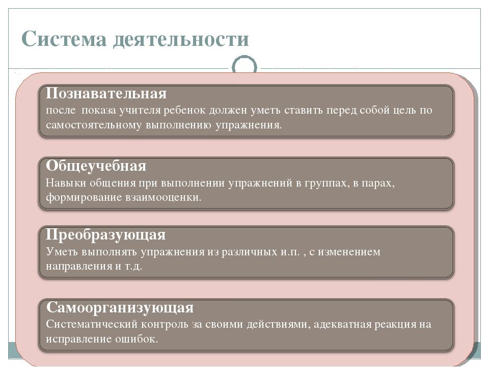 Система деятельности