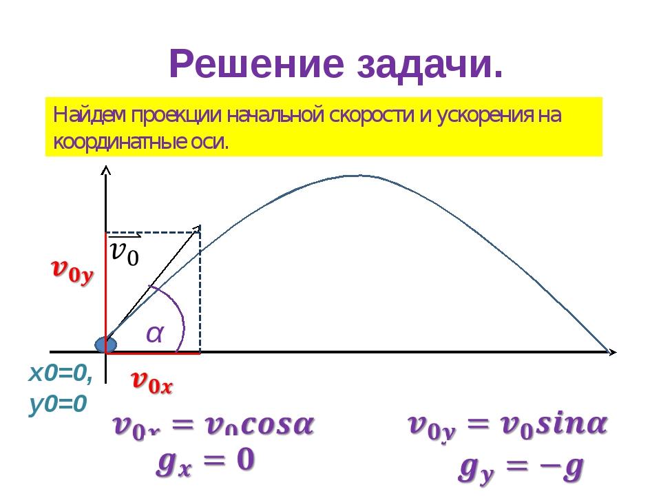 Решение задачи. Найдем проекции начальной скорости и ускорения на координатны...