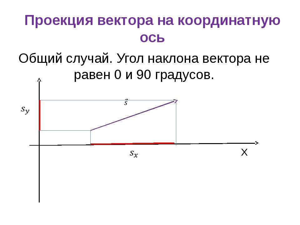 Проекция вектора на координатную ось Общий случай. Угол наклона вектора не ра...