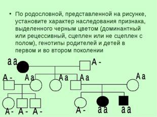 По родословной, представленной на рисунке, установите характер наследования п