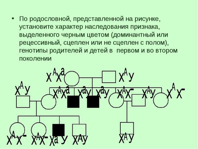 По родословной, представленной на рисунке, установите характер наследования п...