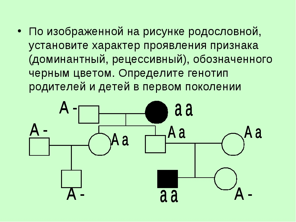 По изображенной на рисунке родословной, установите характер проявления призна...
