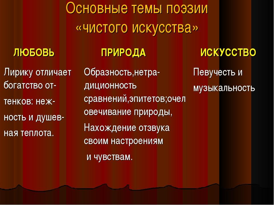 Основные темы поэзии «чистого искусства» ЛЮБОВЬ ПРИРОДА ИСКУССТВО Лирику от...