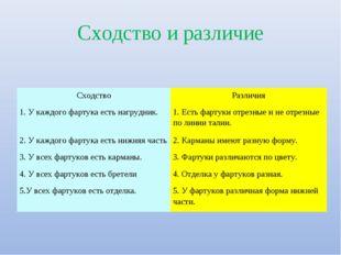 Сходство и различие СходствоРазличия 1. У каждого фартука есть нагрудник.1.