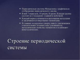 Периодическая система Менделеева- графическое отображение периодического зако