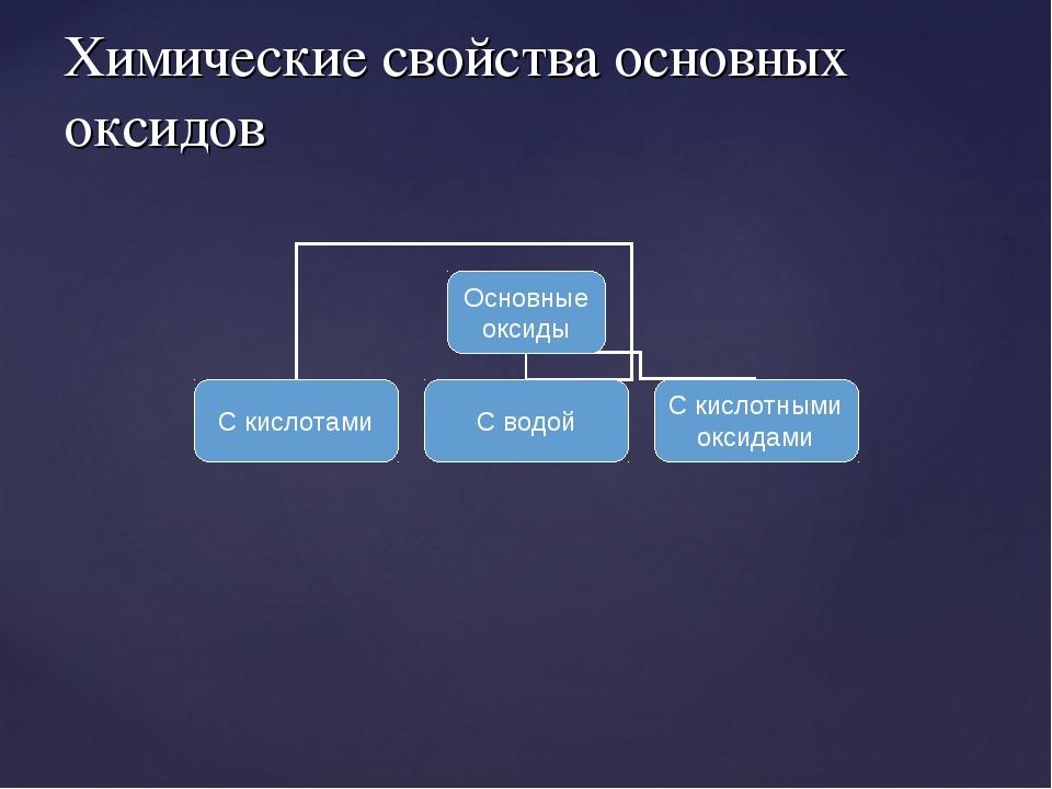 Химические свойства основных оксидов
