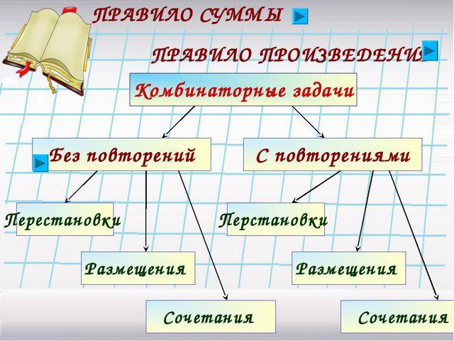 * Комбинаторные задачи ПРАВИЛО СУММЫ ПРАВИЛО ПРОИЗВЕДЕНИЯ