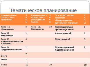 Тематическое планирование Название темы в соответствии с программой Ч А С ы Н
