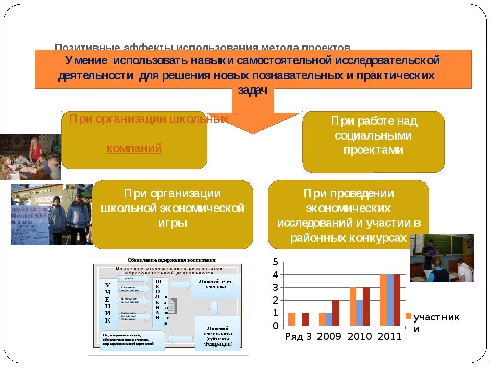 Позитивные эффекты использования метода проектов Умение использовать навыки с...