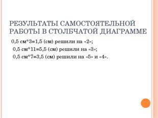 РЕЗУЛЬТАТЫ САМОСТОЯТЕЛЬНОЙ РАБОТЫ В СТОЛБЧАТОЙ ДИАГРАММЕ 0,5 см*3=1,5 (см) ре