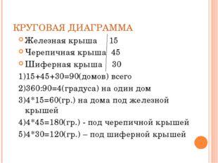 КРУГОВАЯ ДИАГРАММА Железная крыша 15 Черепичная крыша 45 Шиферная крыша 30 1)