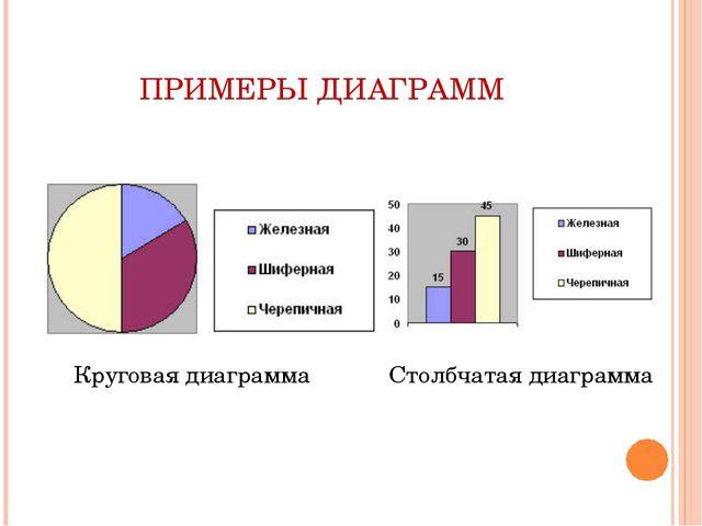ПРИМЕРЫ ДИАГРАММ Круговая диаграмма Столбчатая диаграмма