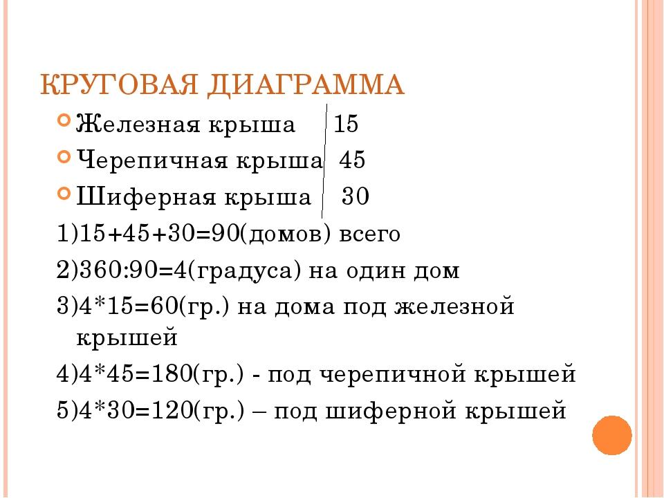 КРУГОВАЯ ДИАГРАММА Железная крыша 15 Черепичная крыша 45 Шиферная крыша 30 1)...