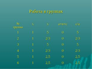 Работа в группах № группыхха+в+сс/а 11505 212/302/3 31505 41