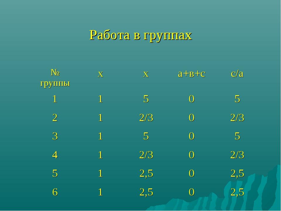 Работа в группах № группыхха+в+сс/а 11505 212/302/3 31505 41...