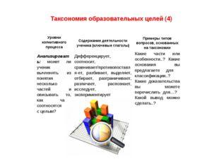 Таксономия образовательных целей (4) Анализировать: может ли ученик вычленять
