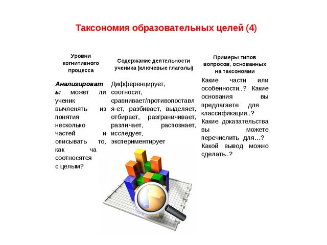 Таксономия образовательных целей (4) Анализировать: может ли ученик вычленять...