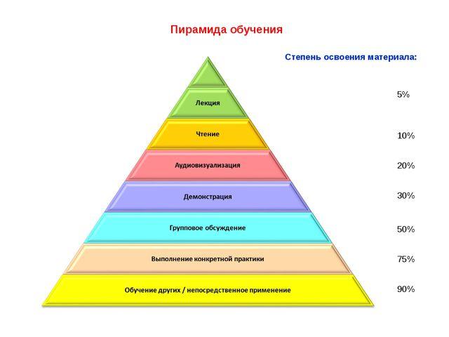 Пирамида обучения 5% 10% 20% 30% 50% 75% 90% Степень освоения материала: