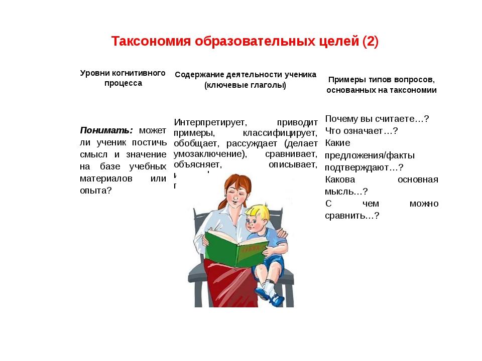 Таксономия образовательных целей (2) Уровни когнитивного процессаСодержание...