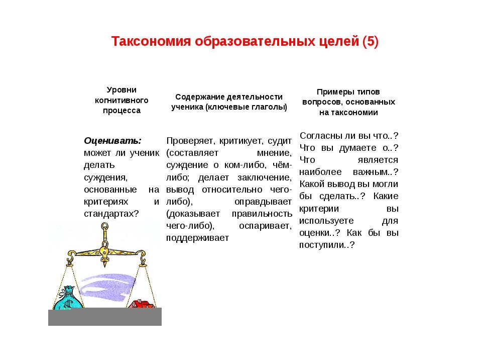 Таксономия образовательных целей (5) Оценивать: может ли ученик делать сужден...