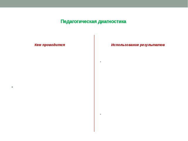 Педагогическая диагностика Кем проводится Педагогическим работником Использо...