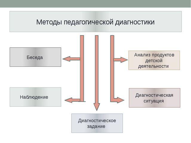 Методы педагогической диагностики Беседа Наблюдение Анализ продуктов детской...