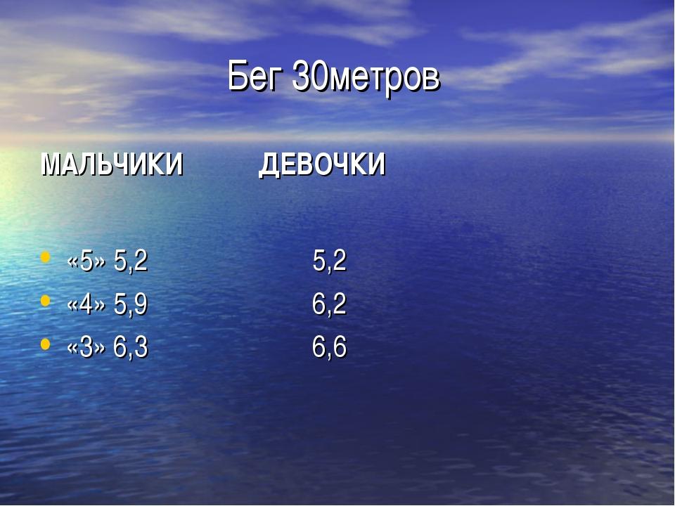 Бег 30метров МАЛЬЧИКИ ДЕВОЧКИ «5» 5,2 5,2 «4» 5,9 6,2 «3» 6,3 6,6