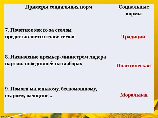 Традиции Политическая Моральная Примеры социальных норм Социальные нормы 7....