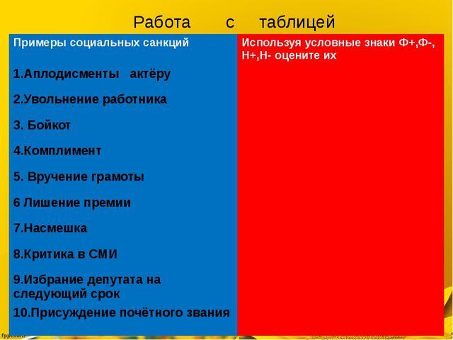 Работа с таблицей Примеры социальных санкций Используя условные знаки Ф+,Ф-,Н...