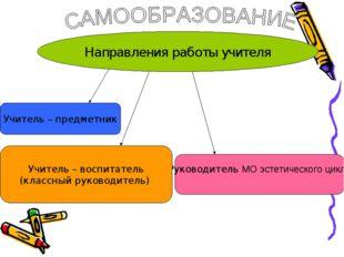 Направления работы учителя Учитель – предметник Руководитель МО эстетического