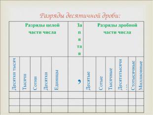 Разряды десятичной дроби: