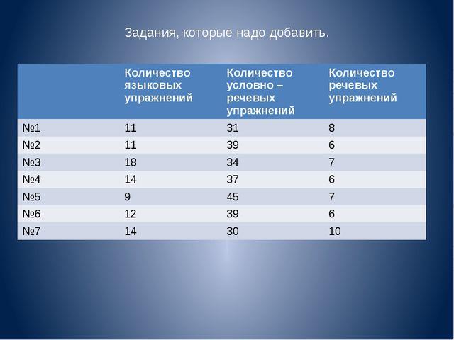 Задания, которые надо добавить. Количество языковыхупражнений Количество усло...