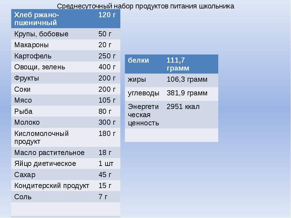 Среднесуточный набор продуктов питания школьника Хлеб ржано-пшеничный 120 г К...