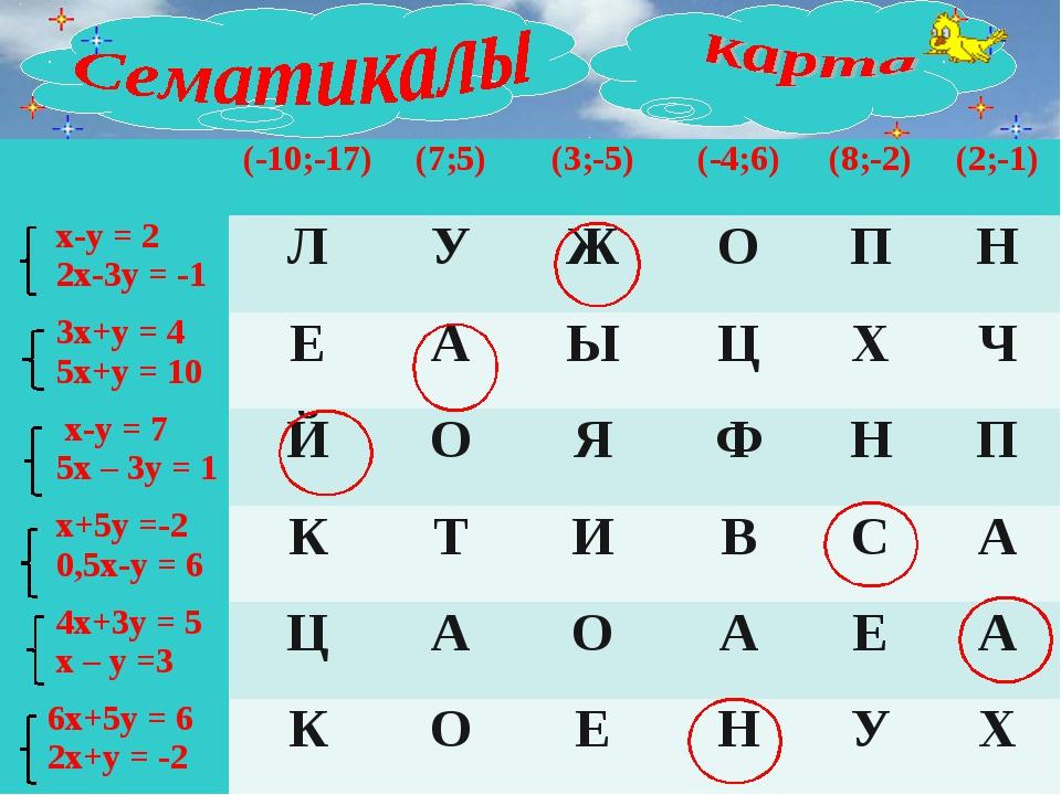 (-10;-17)(7;5)(3;-5)(-4;6)(8;-2)(2;-1) x-y = 2 2x-3y = -1ЛУЖОП...