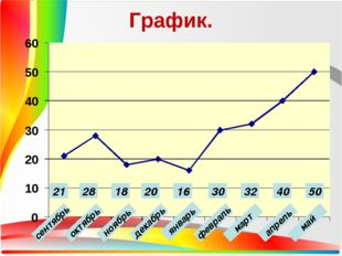 График. сентябрь октябрь ноябрь январь декабрь февраль март апрель май 21 28