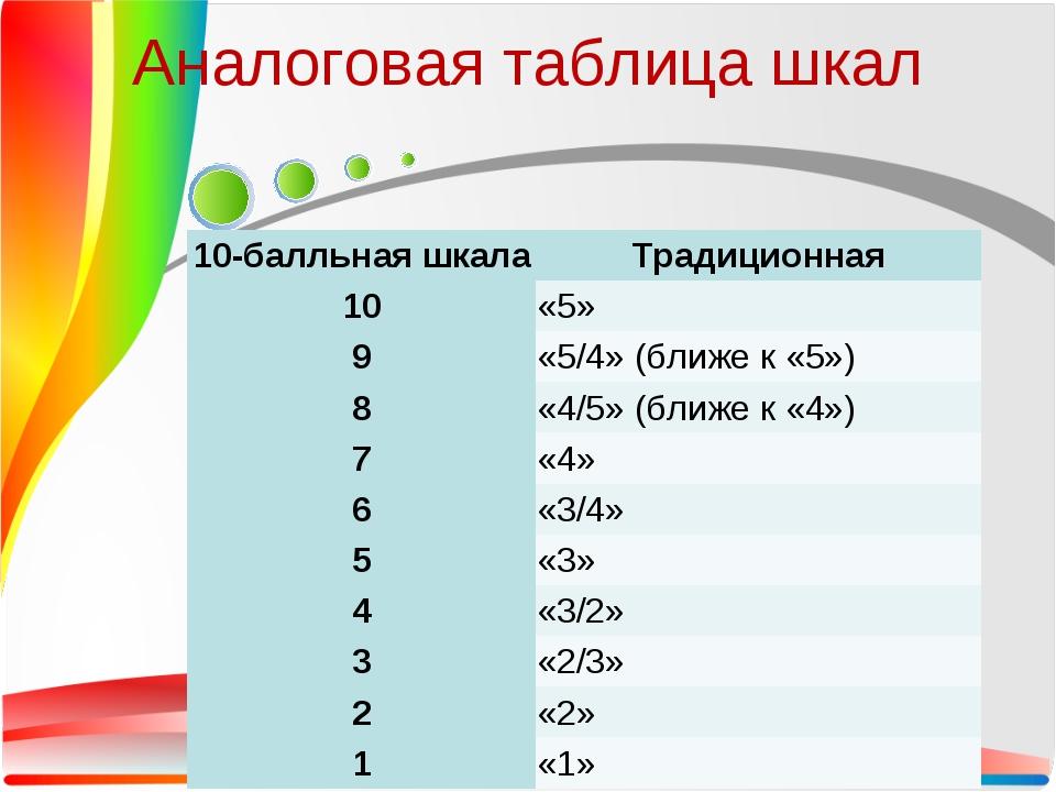 Аналоговая таблица шкал 10-балльная шкалаТрадиционная 10«5» 9«5/4» (ближе...