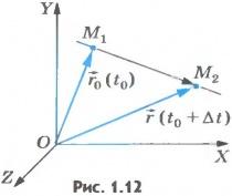 Скорость равномерного прямолинейного движения