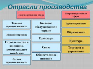 Отрасли производства Торговля и управление Общественное питание Бытовое обслу