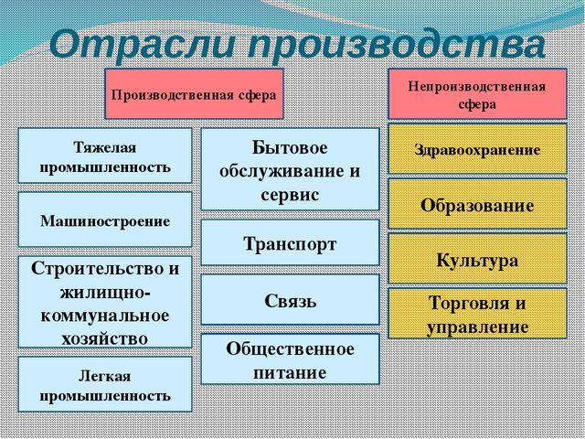 Отрасли производства Торговля и управление Общественное питание Бытовое обслу...