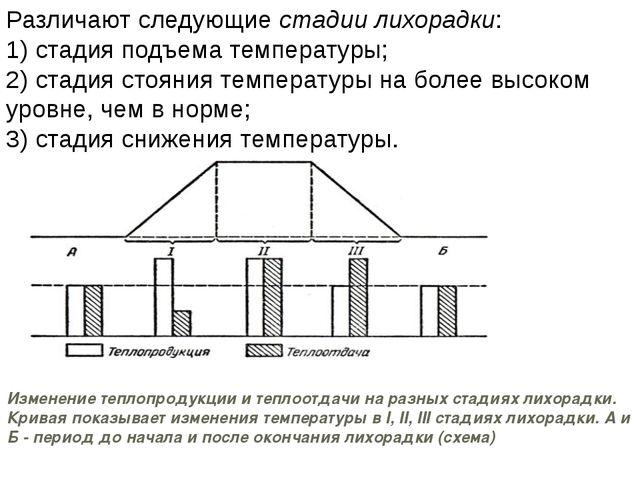 Различают следующие стадии лихорадки: 1) стадия подъема температуры; 2) стади...