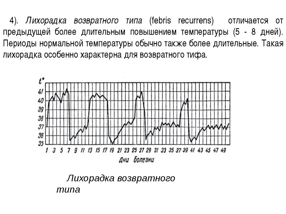 4). Лихорадка возвратного типа (febris recurrens) отличается от предыдущей бо...