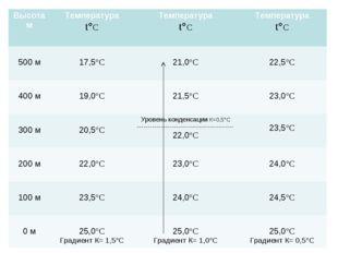 Высота мТемпература t°С Температура t°СТемпература t°С 500 м 17,5°С  21,