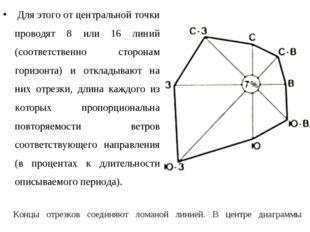Для этого от центральной точки проводят 8 или 16 линий (соответственно сторо