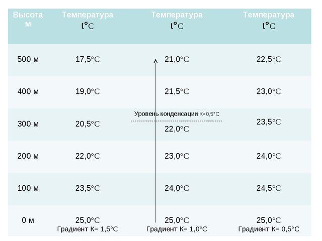Высота мТемпература t°С Температура t°СТемпература t°С 500 м 17,5°С  21,...