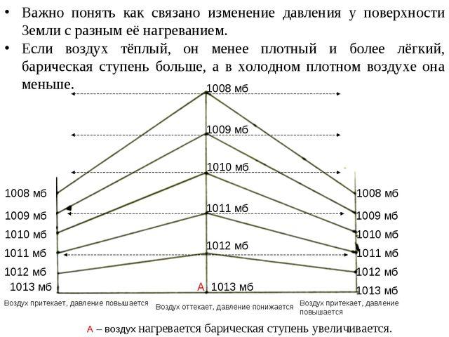 Важно понять как связано изменение давления у поверхности Земли с разным её н...