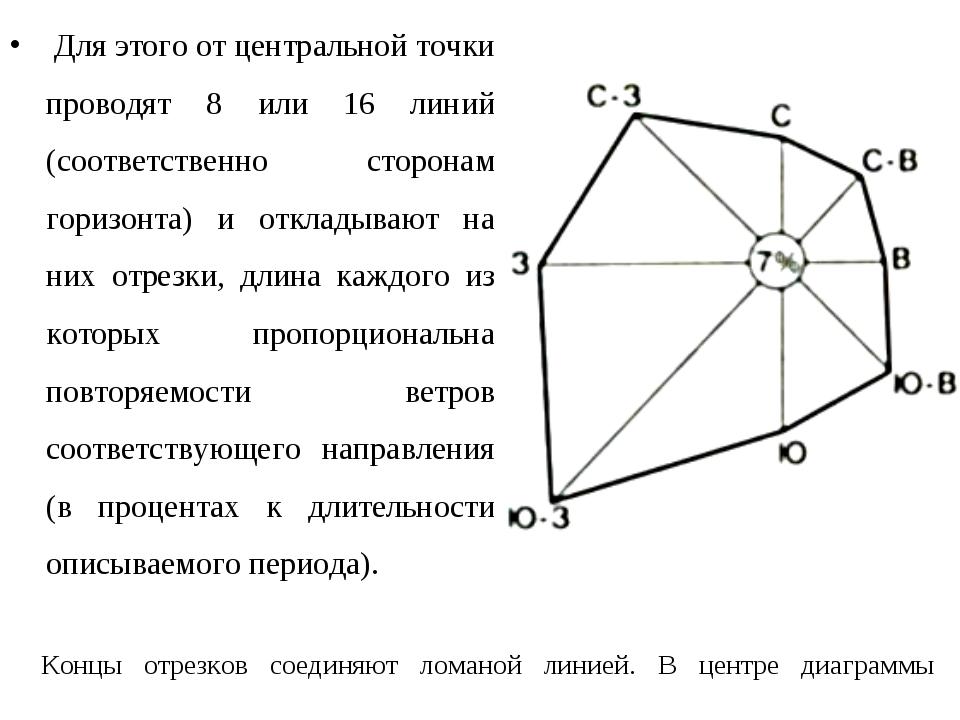 Для этого от центральной точки проводят 8 или 16 линий (соответственно сторо...