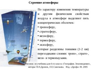 Рисунок из учебника для 6-го класса «География. Землеведение», авторы: В.П.Др