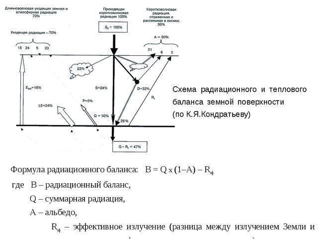 Формула радиационного баланса: B = Q х (1–A) – Rэф где В – радиационный бала...
